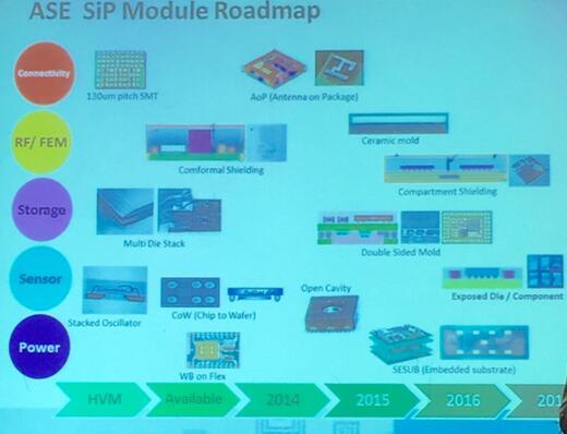 日月光SiP模组发展线路图