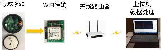 车辆无线检测传感器系统展示图