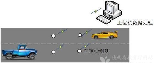 车辆无线检测传感器系统应用图