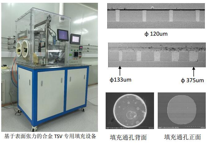 液态合金可控微切割成型的通孔互联(TSV)制造技术及设备