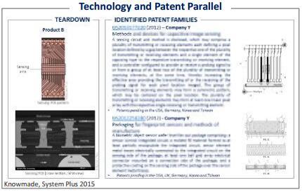指纹传感器技术与专利并行研究