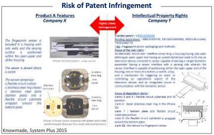 指纹传感器专利侵权风险