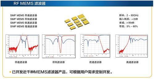 美泰科技的RF MEMS滤波器