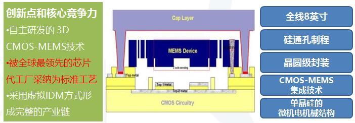 明皜传感的3D CMOS-MEMS工艺平台