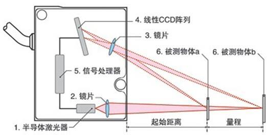 激光位移传感器原理图