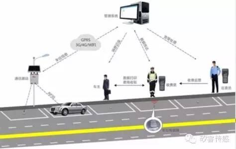 设智慧城市停车系统