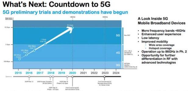 5G技术的需求