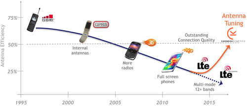 RF MEMS正成为高性能和LTE智能手机射频前端的一个关键部件