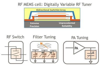 2016-2020年Cavendish产品规划:数字可变RF调谐器、RF开关、32级滤波器调谐器阵列和可调谐功率放大器