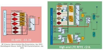 3G射频前端(左)和复杂的4G LTE射频前端(右)