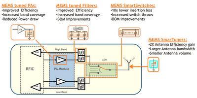 Cavendish的RF MEMS具有超低损耗切换,提高天线增益,并降低功耗和物料成本