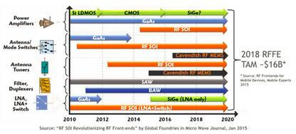 就像SOI已经彻底改变射频前端,2020年Cavendish的MEMS开关和天线调谐器也将会改变现状