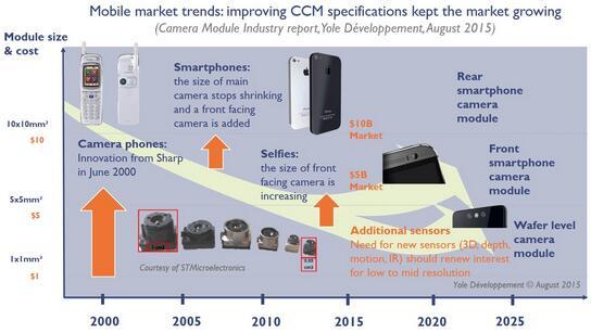 手机市场趋势:提升摄像头模组技术规格,保持市场不断成长