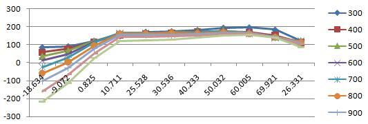 M公司气压传感器的温度系数曲线