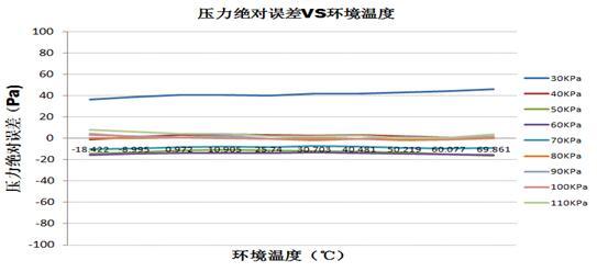 歌尔声学的气压传感器温度系数曲线