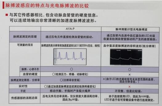 脉搏波感应的特点与光电脉搏波的比较