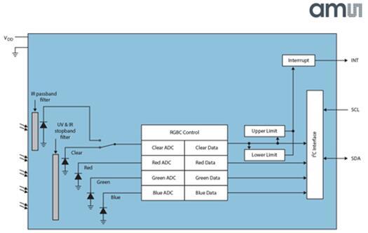 艾迈斯的颜色传感器结构框图