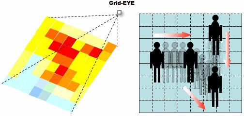 红外线阵列传感器Grid-EYE通过8×8(64像素)实现了二维区域温度检测