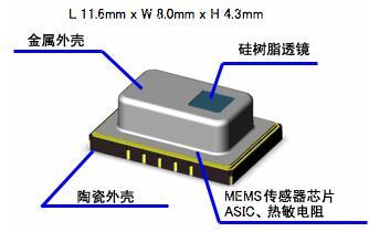 红外线阵列传感器Grid-EYE封装