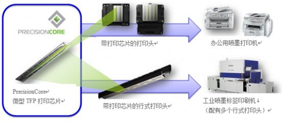 PrecisionCore的应用