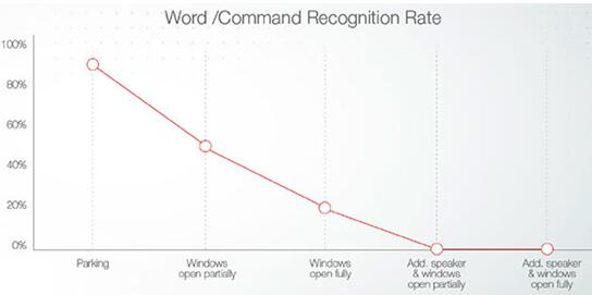 行驶的车辆,随着车窗打开幅度和车内喇叭音量的提高,声控识别率通常逐渐降为0%。VocalZoom宣称他们的HMC传感器在相同的环境下,声控识别率可以保持在90%以上
