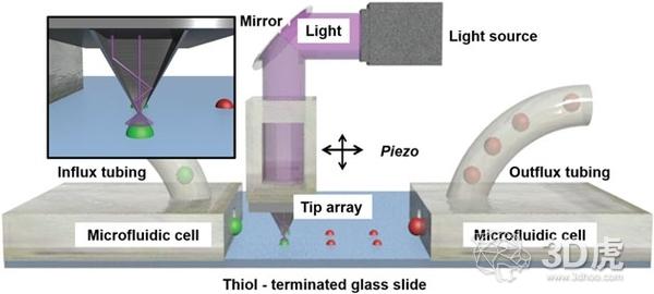 邁阿密大學研發出控制3D打印過程中的聚合反應
