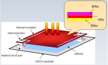 微测辐射热计像元结构示意图