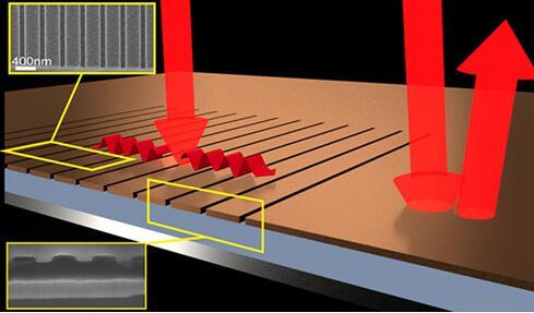 纳米光栅结构或将降低红外技术产品成本