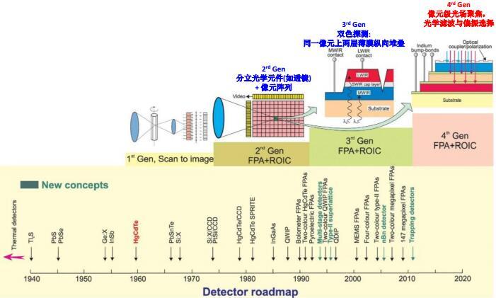 红外探测器的发展历程