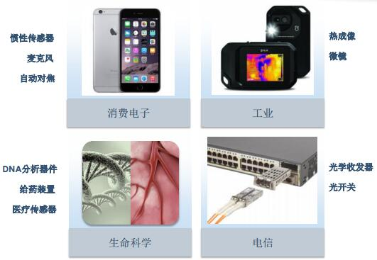 Silex代工MEMS芯片的典型应用领域