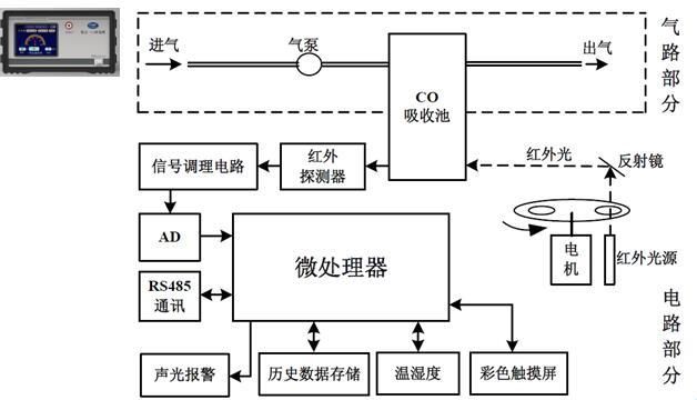 基于红外技术的CO和CO2检测仪的原理框图