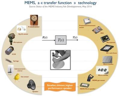 "MEMS:一种""传递函数""技术"