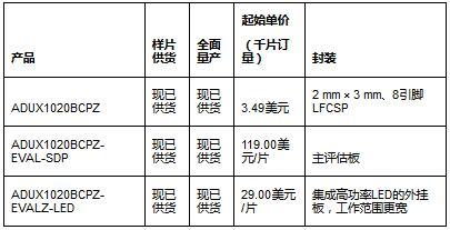 ADI光学传感器ADUX1020报价