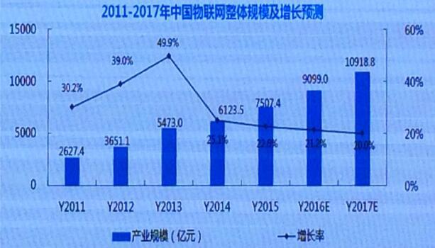 2011-2017年中国物联网整体规模及增长预测
