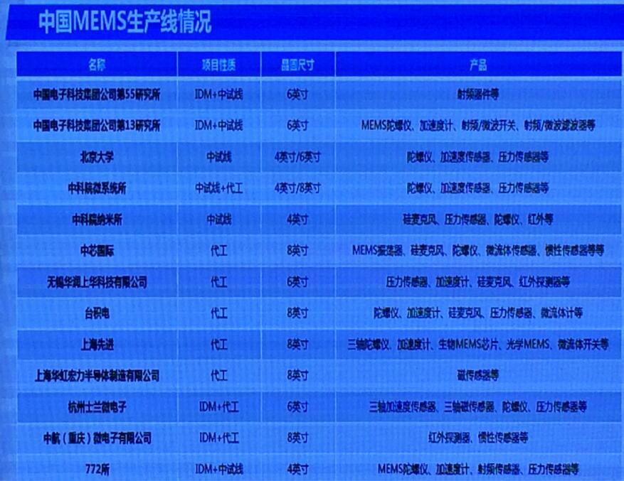 中国MEMS生产线情况