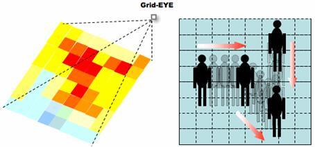 含有64个热电堆元件的Grid-EYE可以探测静止和运动的人体