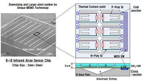 基于MEMS技术的热电堆阵列红外传感器