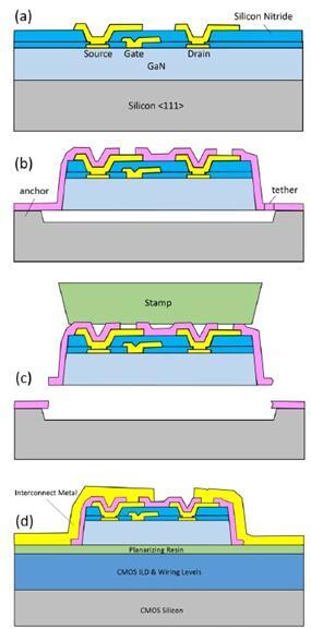 GaN HEMTs异质整合工艺流程