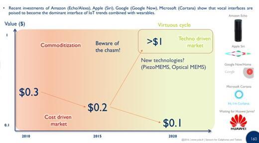 麦克风产业会走图像传感器产业的老路吗?