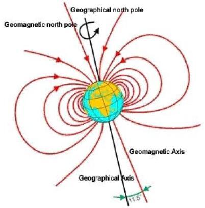 地球磁场图示