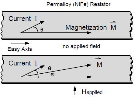 坡莫合金的AMR效应