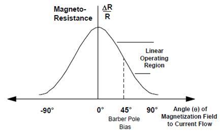 磁阻变化值与角度变化的关系