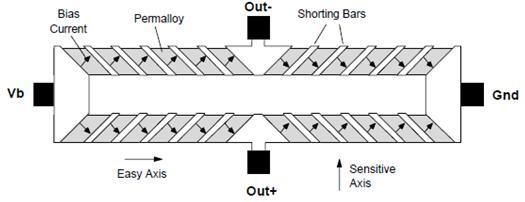 amr磁传感器的基本结构由四个磁阻组成了惠斯通电桥.