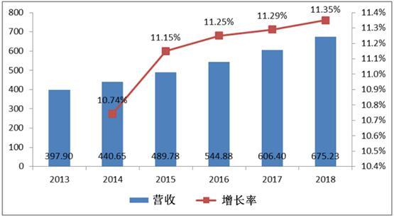 2013-2018年全球各向异性磁阻传感器市场规模