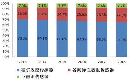 2013-2018年全球磁传感器市场(按技术细分)