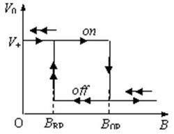 开关型霍尔传感器工作原理