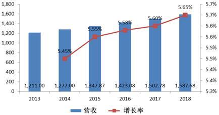 2013-2018年全球霍尔效应传感器市场规模