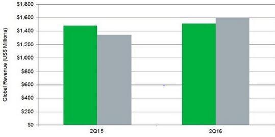 2016年第二季度全球长距离波分复用器销售额已经超过城域波分复用器