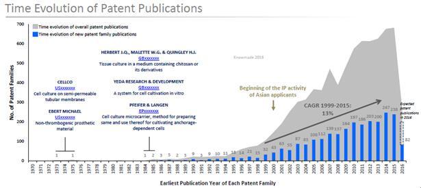 全球3D细胞培养技术专利公开的趋势