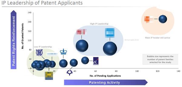3D细胞培养技术领域专利主要申请人